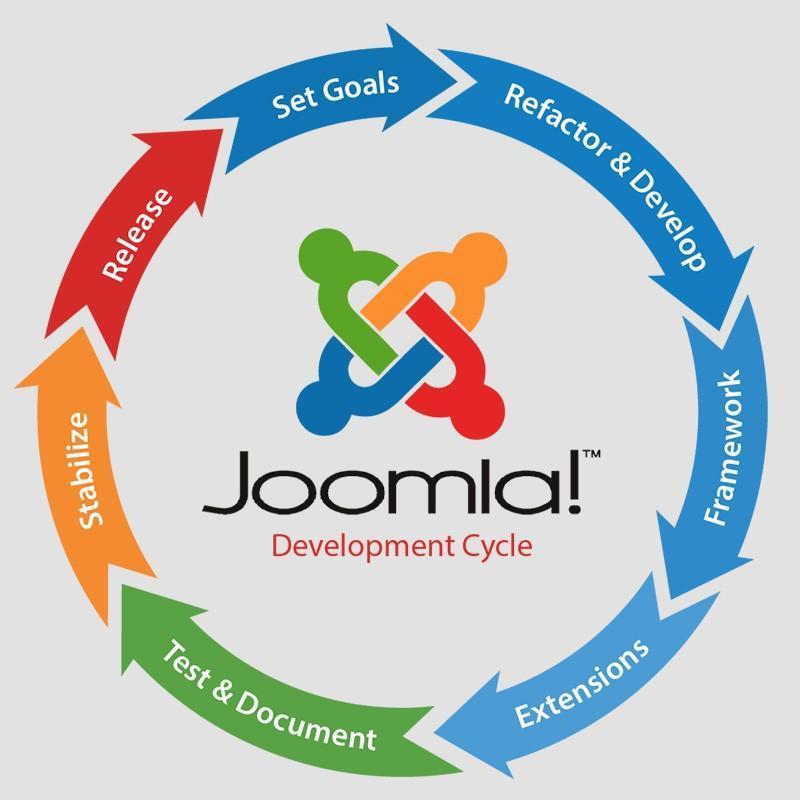 Vad är Joomla hemsideverktyg? Vad är bra att veta!
